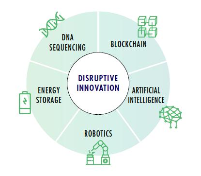 Transformative Platforms